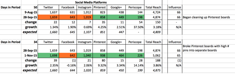 Social Media Platform Growth for October 2015