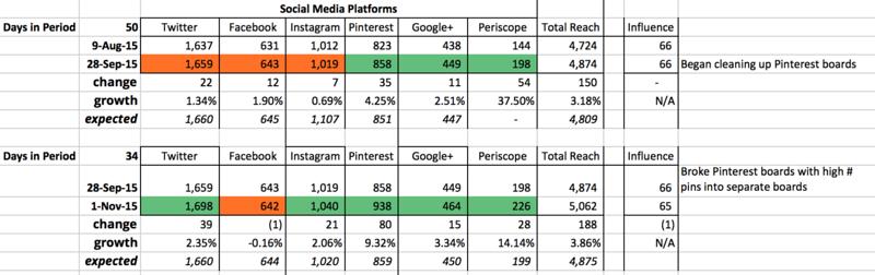 Social Media Platform Growth for October 2015