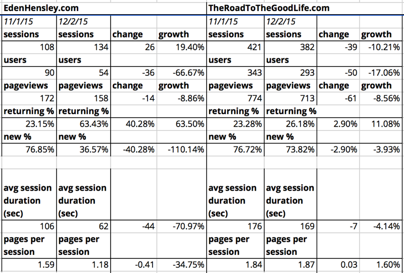 Comparison of October and November 2015 Site Traffic