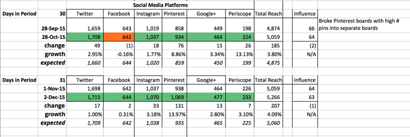 Comparison of Social Media Platform Growth between October 2015 and November 2015